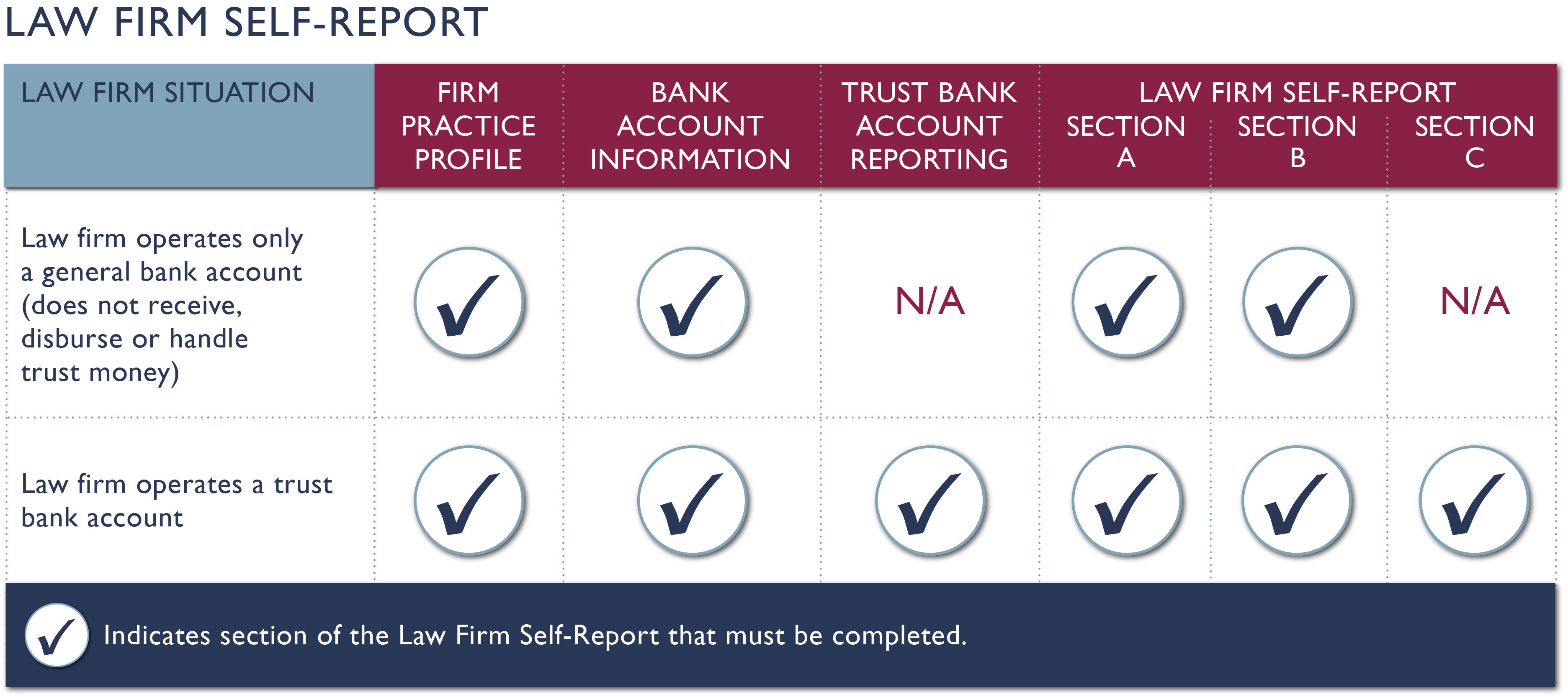 Law Firm Self-Report – Law Society of Alberta
